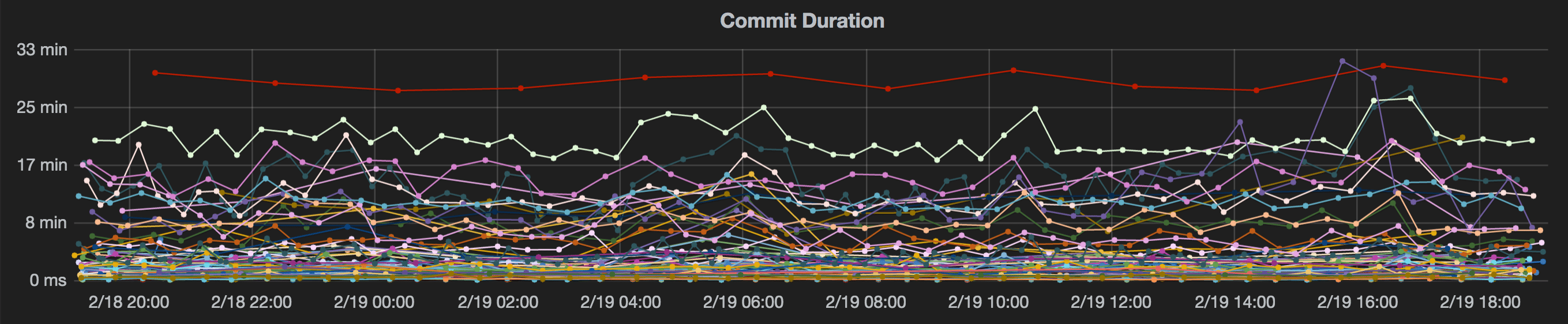 hudi_commit_duration.png